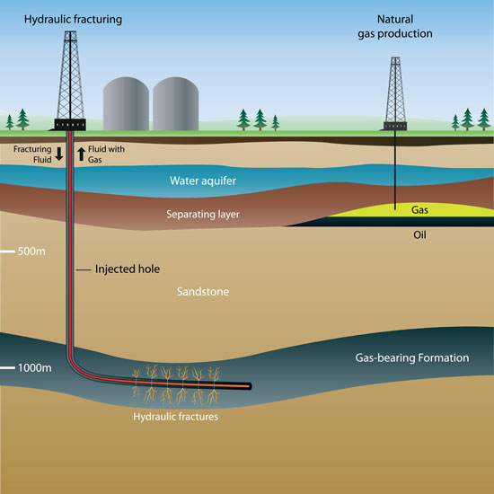 Oil and Fracking Diagram Completion Chemicals